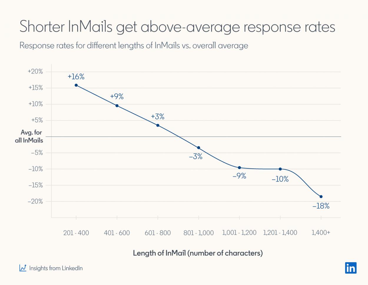 Les InMails les plus courts ont le plus d'impact