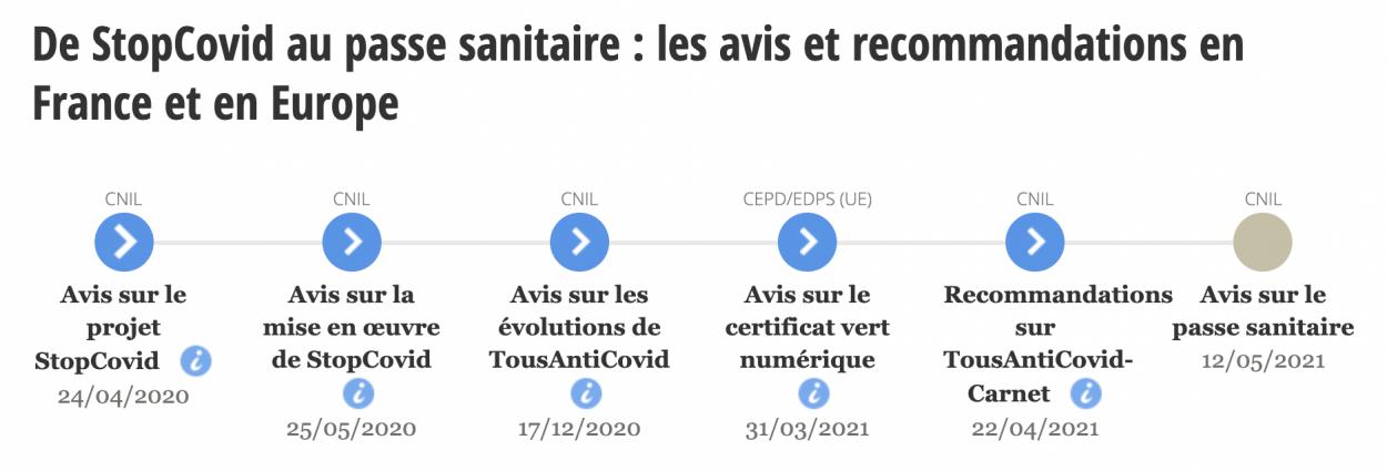 Frise chronologique des avis et recommandations émis par la CNIL sur les dispositifs déployés pour la crise sanitaire.