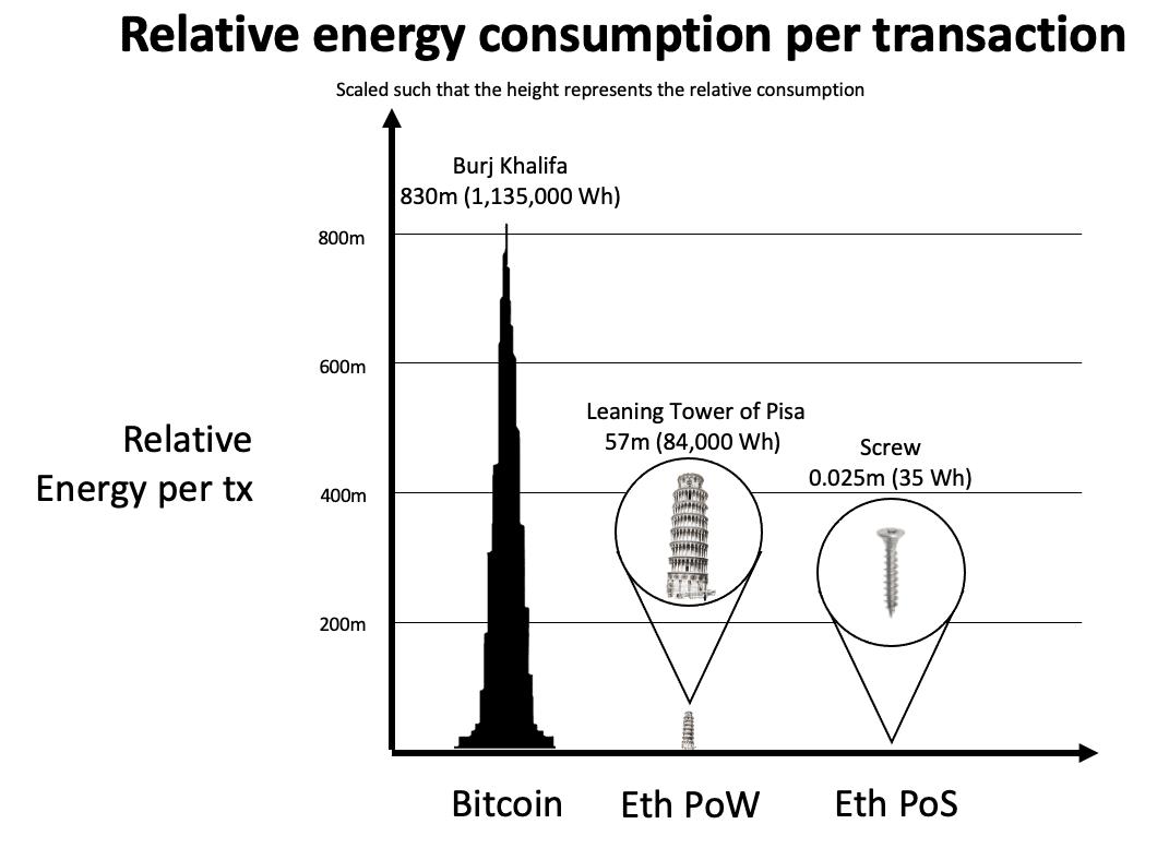Graphique montrant l'évolution de la consommation énergétique du Bitcoin, de l'Ethereum en Proof-Of-Work et de l'Ethereum en Proof-of-Stake.