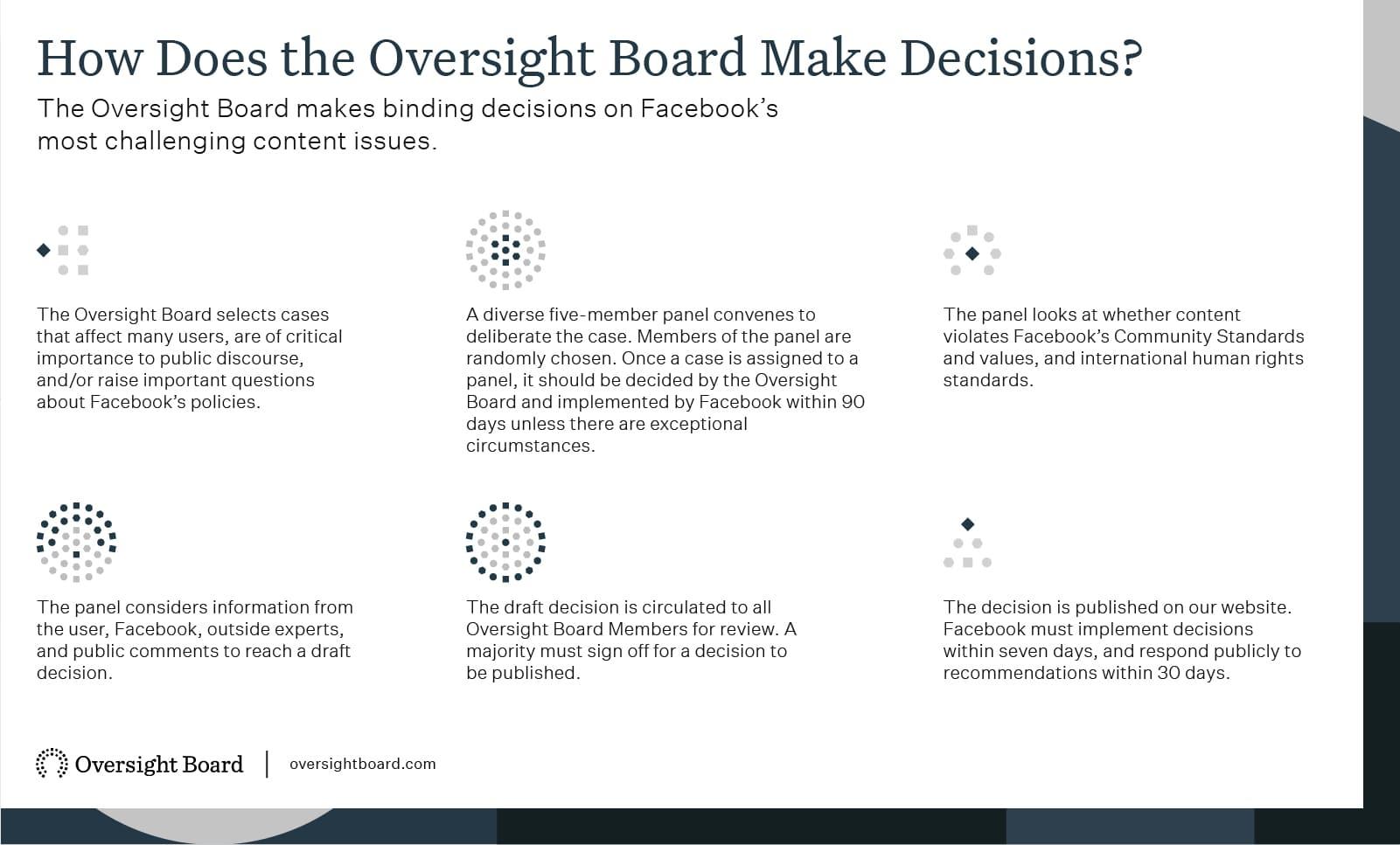 tableau sur le processus décision Oversight Board