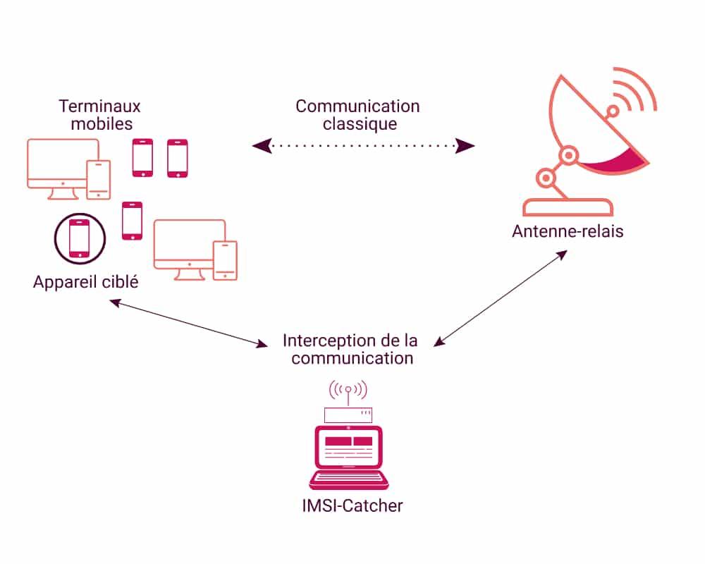 Schéma du fonctionnement d'un IMSI catcher