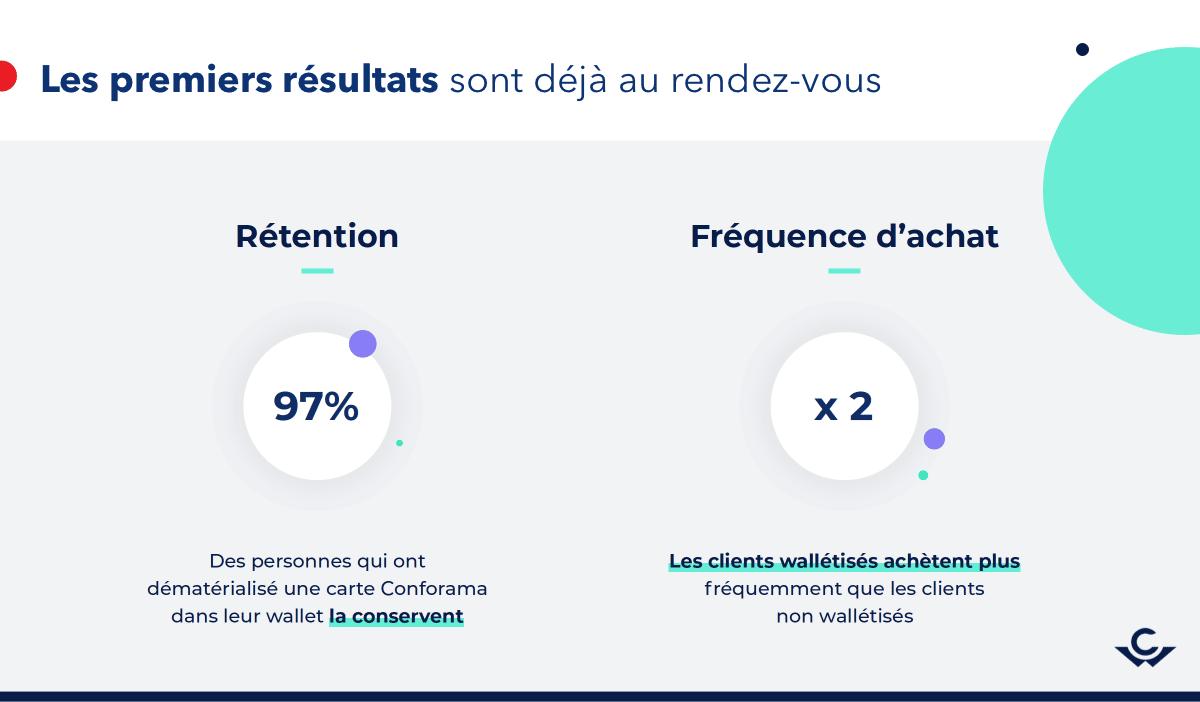 résultats campagne mobile wallet