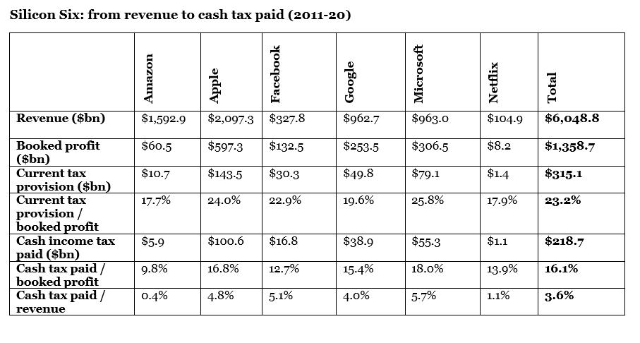 Tableau sur l'imposition mondial sur 10 ans des Silicon Six
