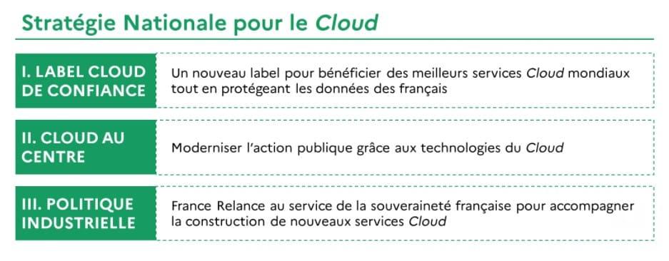 tableau présentant trois axes travails du gouvernement pour le Cloud