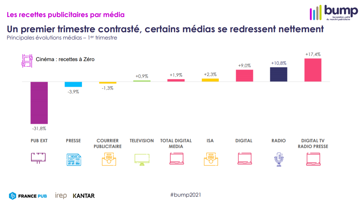 graphique sur les résultats des médias en France au premier trimestre 2021