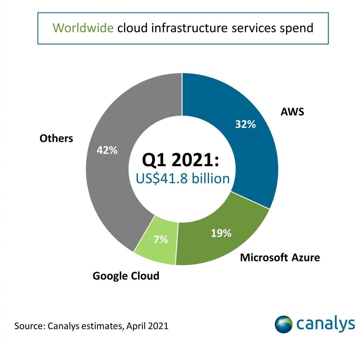 graphique présentant la répartition des entreprises sur le marché du cloud