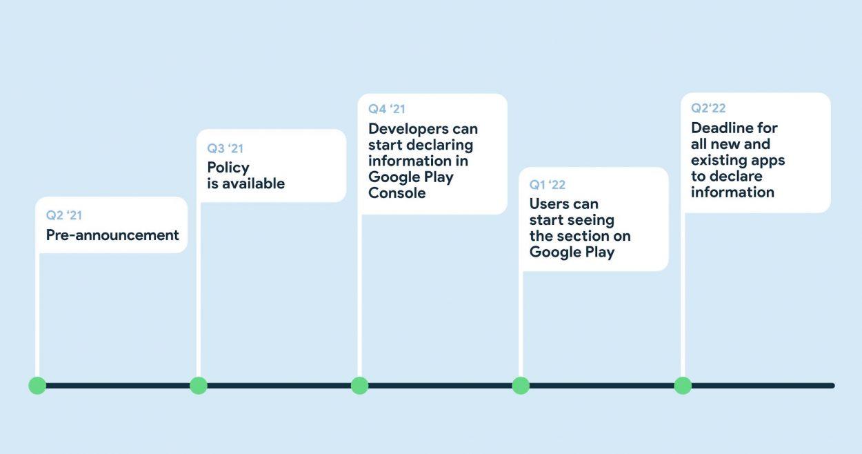 Le calendrier de Google indiquant quand la section de sécurité sera intégrée au Google Play Store.