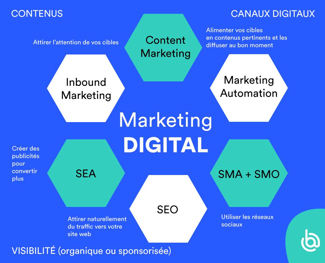 schéma plan marketing digital