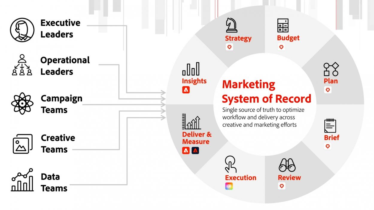 Schéma de présentation de Marketing System of Record