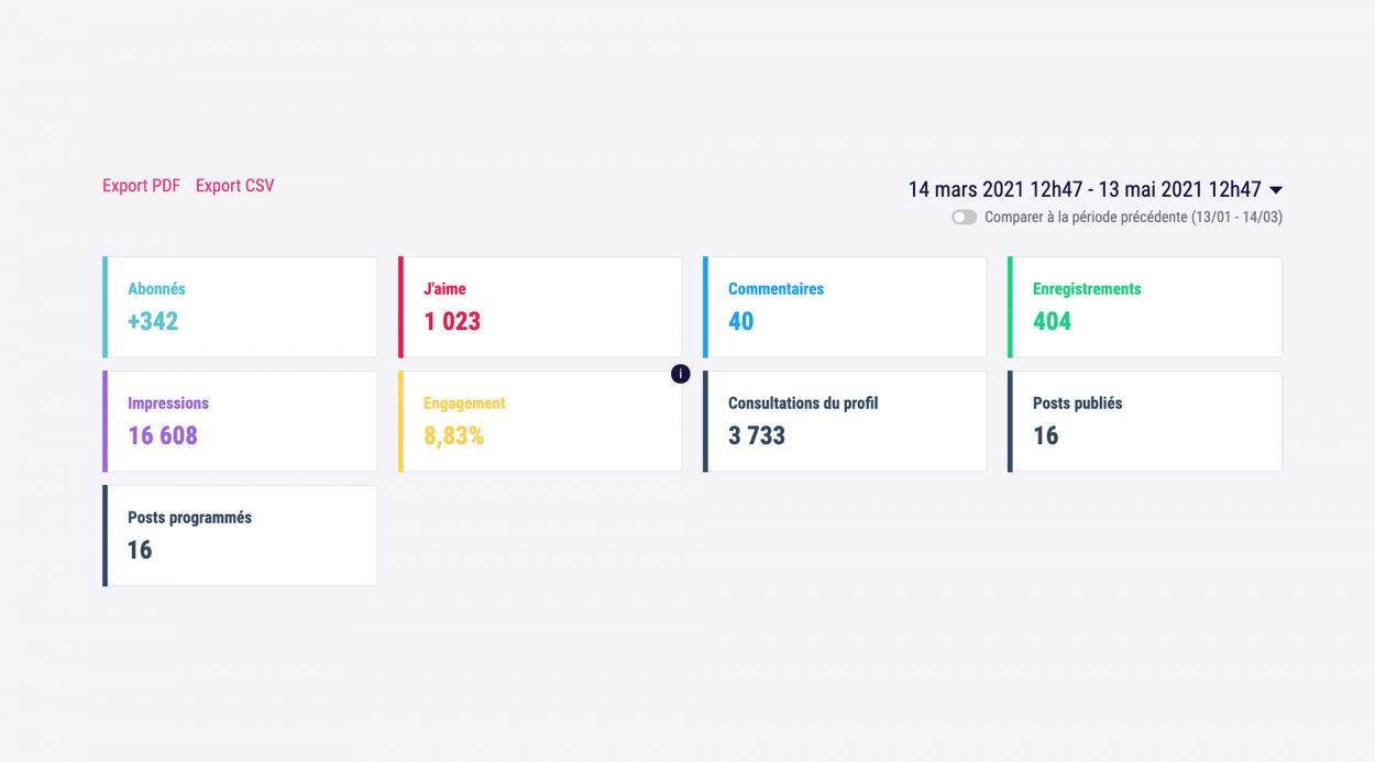 interface kpi réseaux sociaux Swello