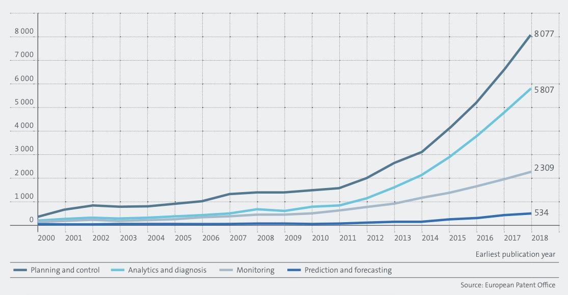 Graphique de la croissance des FBI liées à la gestion des données. 4IR