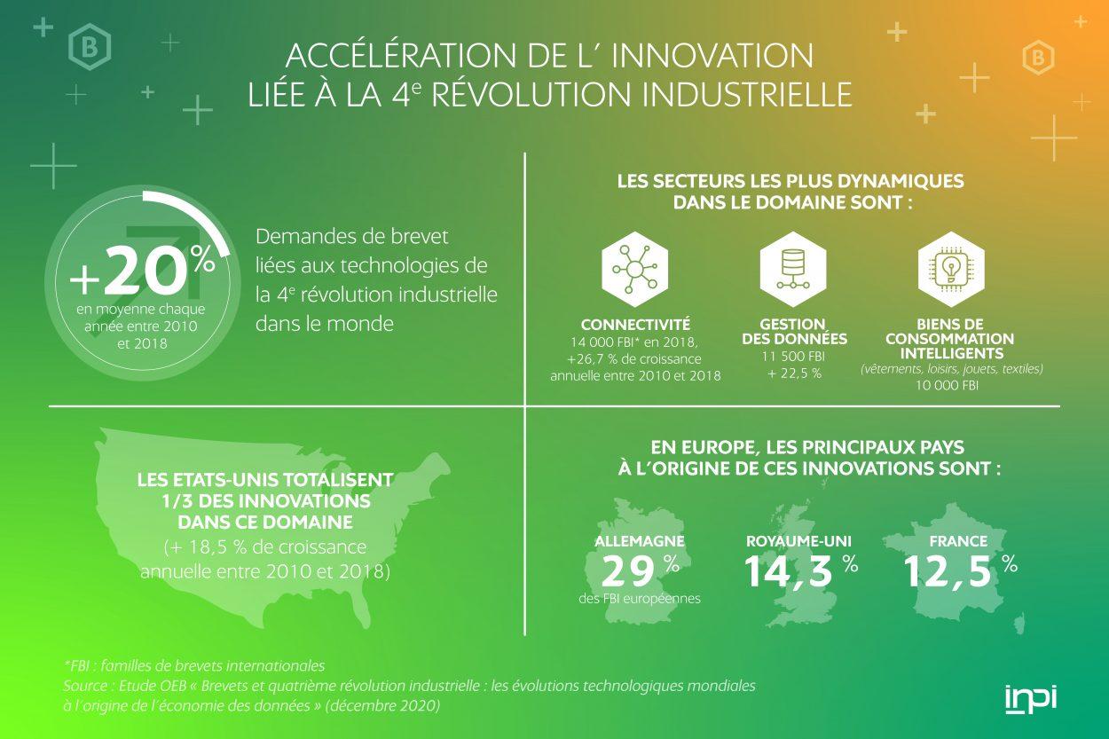 Infographie sur l'innovation liée à la quatrième révolution industrielle.