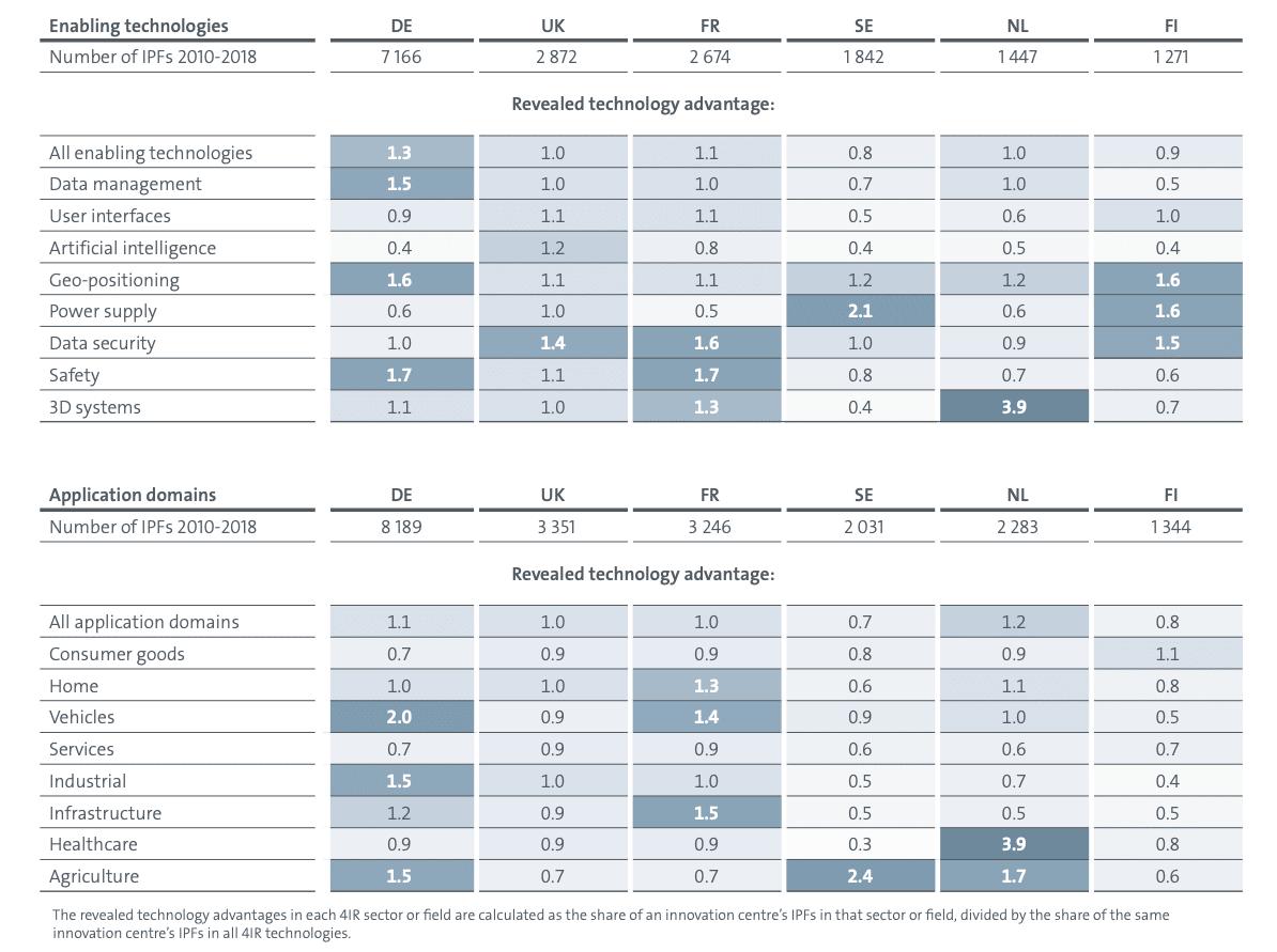 Tableau des spécialisations des pays européens par champs technologiques. 4RI
