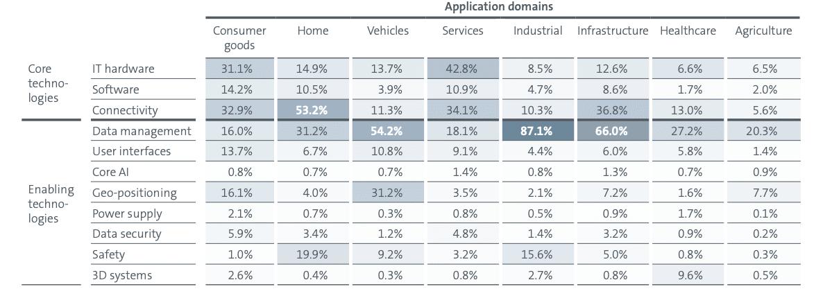 Tableau présentant l'impact des technologies de la 4RI sur différents domaines d'application.