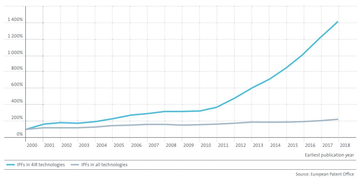 Graphique de la croissance mondiale des FBI relatives à des technologies 4RI par rapport aux autre domaines technologiques.