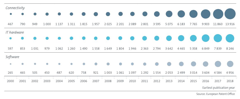 Graphique à points de l'évolution de la croissance mondiale des technologies coeur de la 4IR. 4IR
