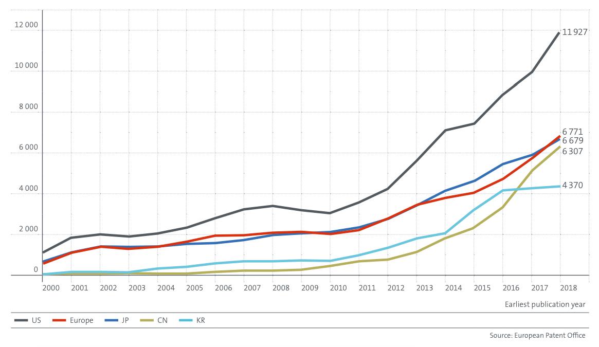 Graphique de la croissance des FBI relatives aux technologies de la 4RI par centre mondial d'innovation, 4IR.