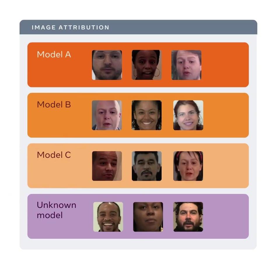 processus permettant de détecter les caractéristiques communes de plusieurs deepfakes pour déduire sa source
