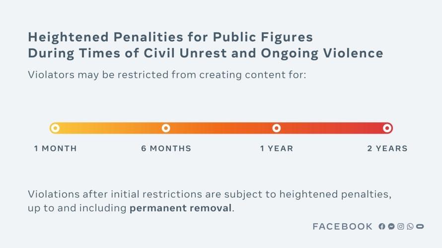 indication des sanctions imposées aux personnalités publiques sur Facebook. La suspension de compte peut aller d'une durée d'un mois à deux ans