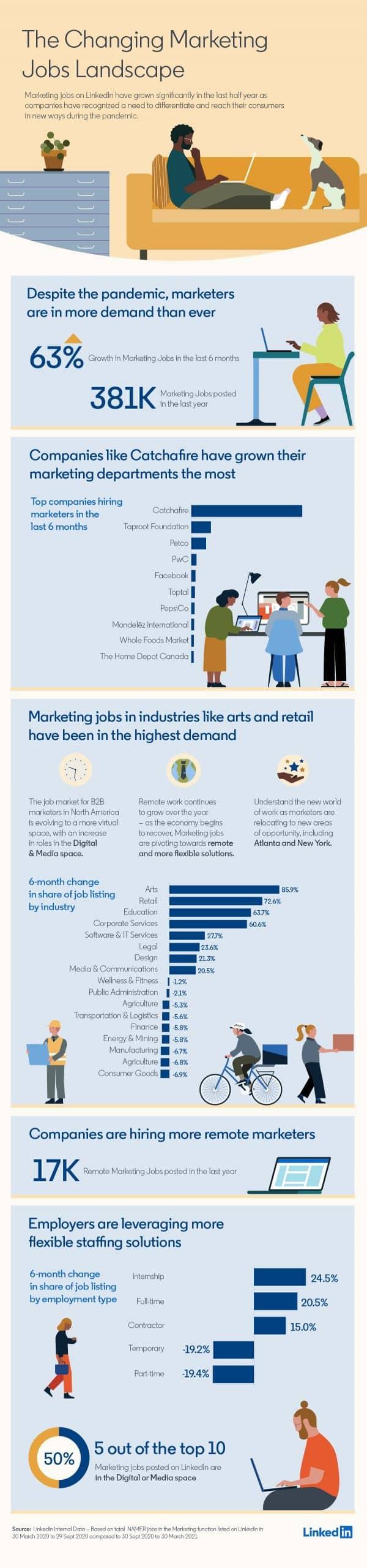 infographie sur les métiers du marketing