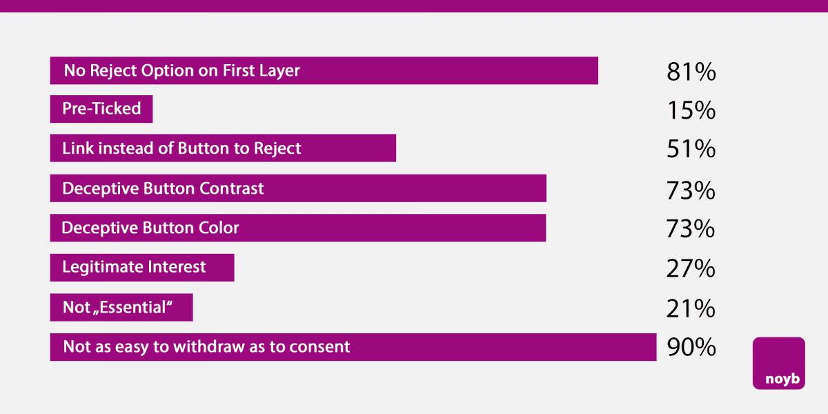 Graphique des motifs d'acceptation des cookies. Noyb a mis en demeure 500 sites ne respectant pas le RGPD.