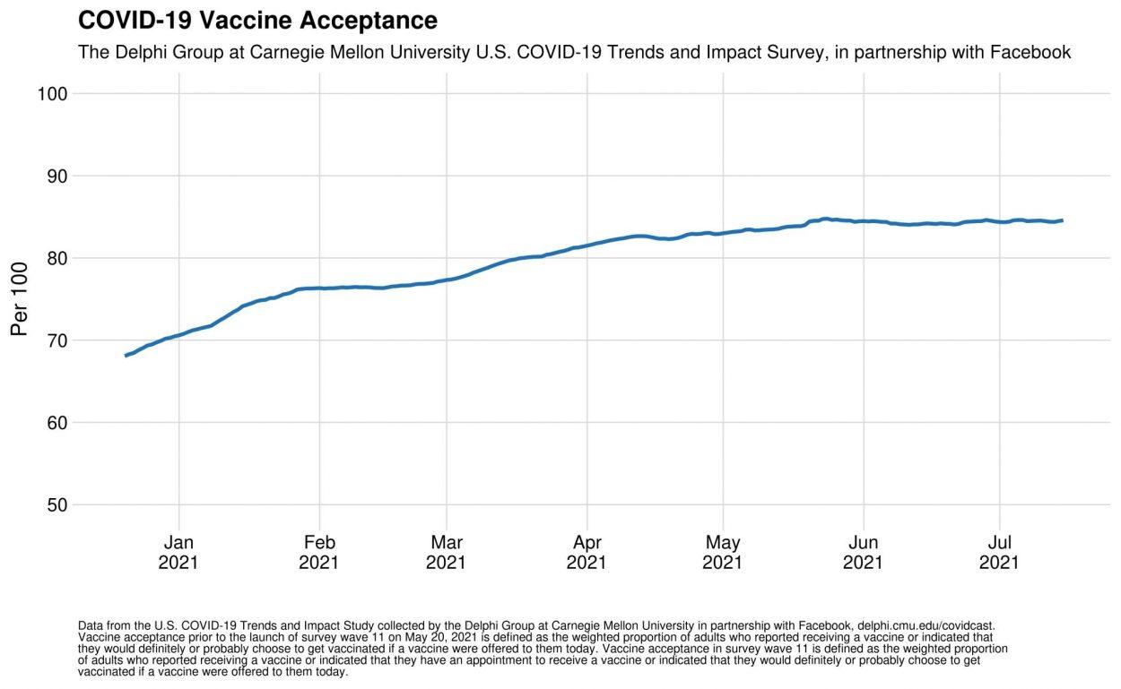 Infographie de l'acceptation du vaccin chez les utilisateurs de Facebook.