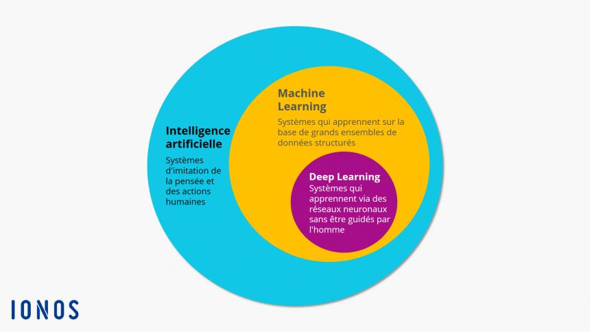 Schéma de fonctionnement de l'intelligence artificielle qui évoque le machine learning et le deep learning.