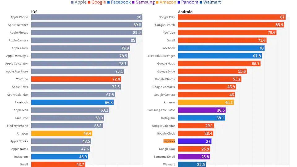 Classement des applications sur iOS et Android par millions d'utilisateurs actifs par mois aux États-Unis