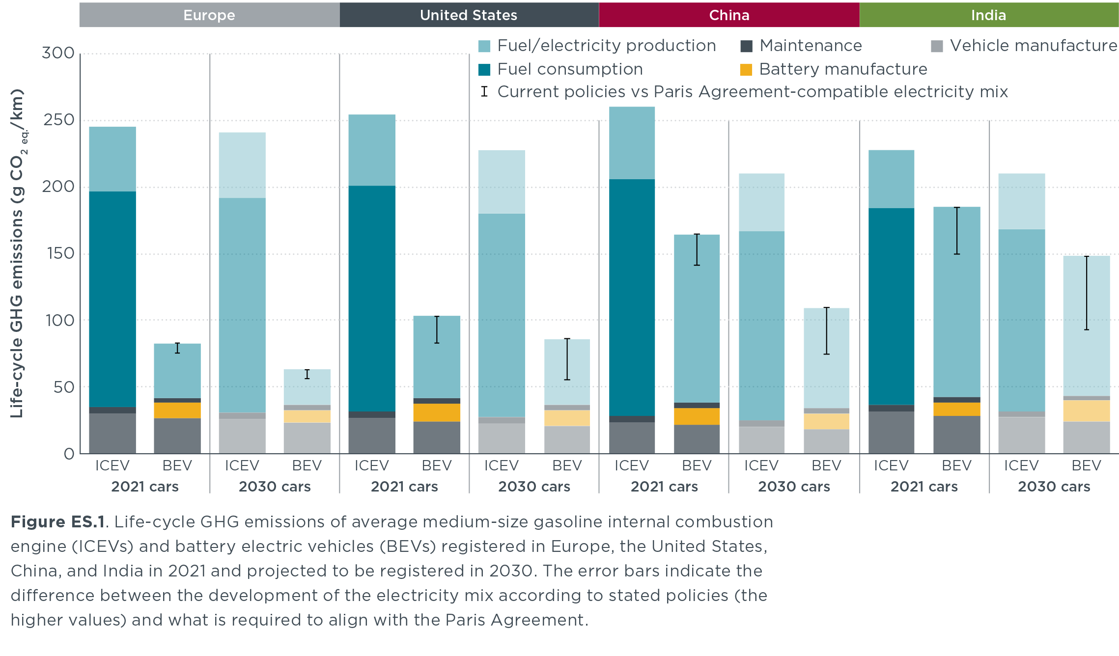 graphique démontrant que les véhicules électriques sont moins polluant que ceux thermiques