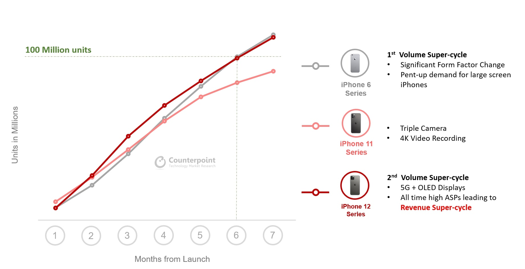 Graphique comparant les progressions des séries iPhone 6, iPhone 11 et iPhone 12 sur sept mois, sur une base de 100 millions d'unités.