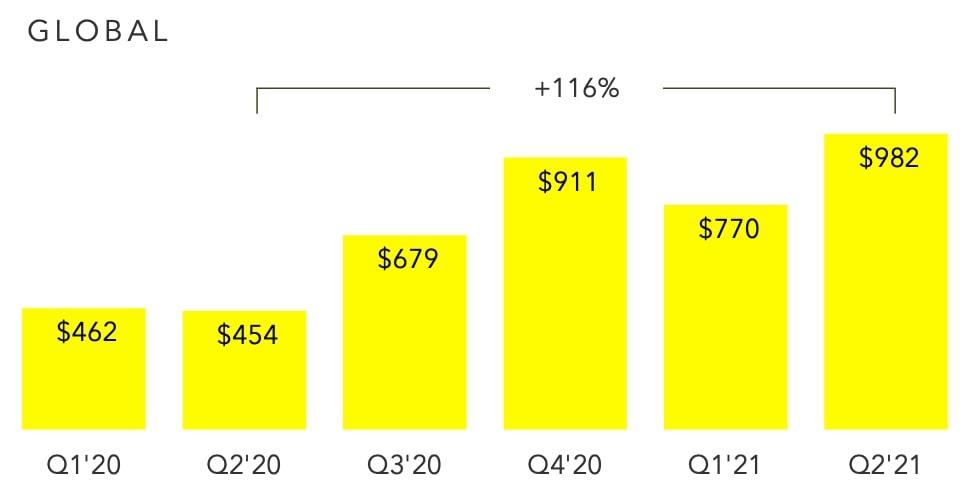graphique progression chiffre d'affaires Snapchat du q1 2020 au q2 2021
