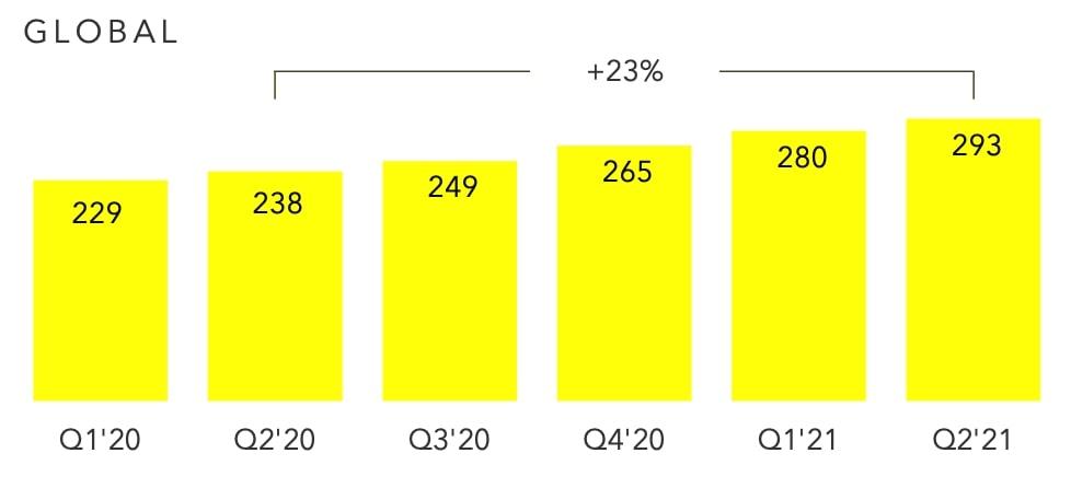 graphique progression utilisateurs actifs sur snapchat du q1 2020 au q2 2021