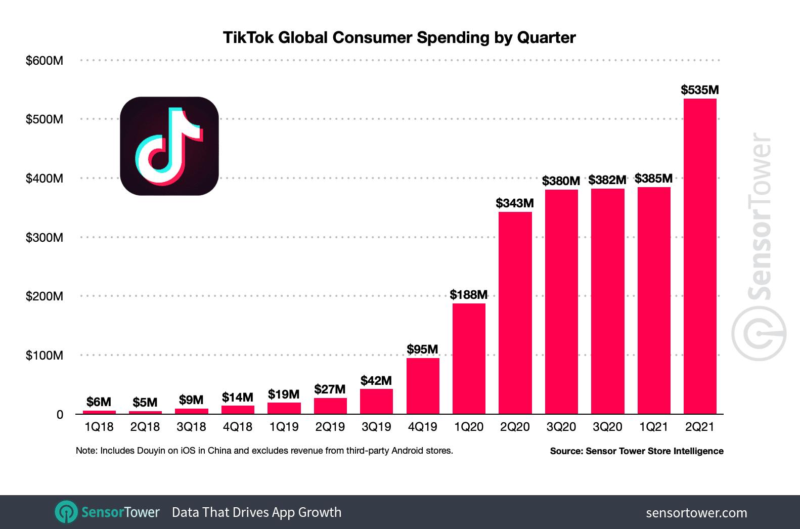 Graphique sur les dépenses des consommateurs sur TikTok.