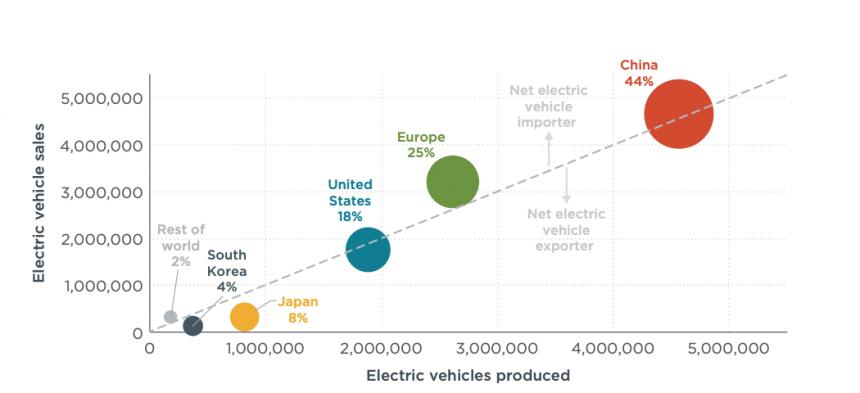 Graphique représentant les ventes et production de véhicules électriques entre 2010 et 2020 par zone géographique.