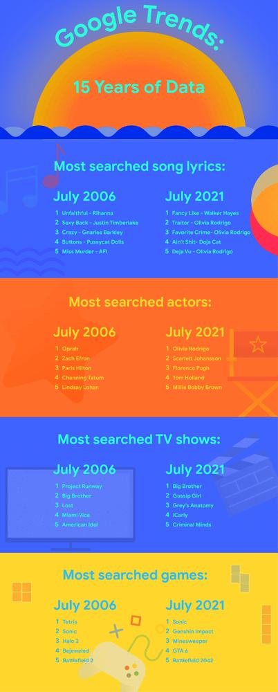 Rapport sur les tendances de 2006 et 2021 selon Google Trends.
