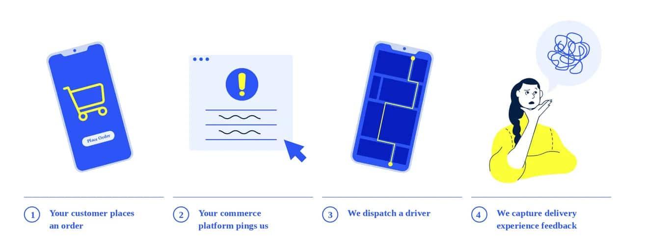 Schéma explicatif du flux de livraison du service GoLocal de Walmart.