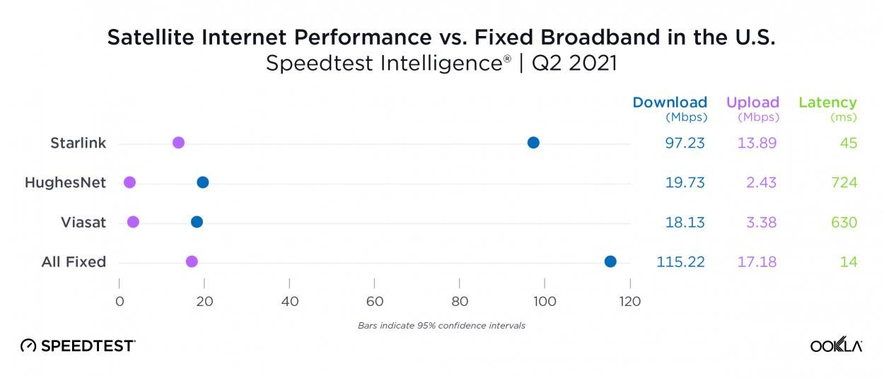 Graphique comparant les performances des fournisseurs d'internet par satellite