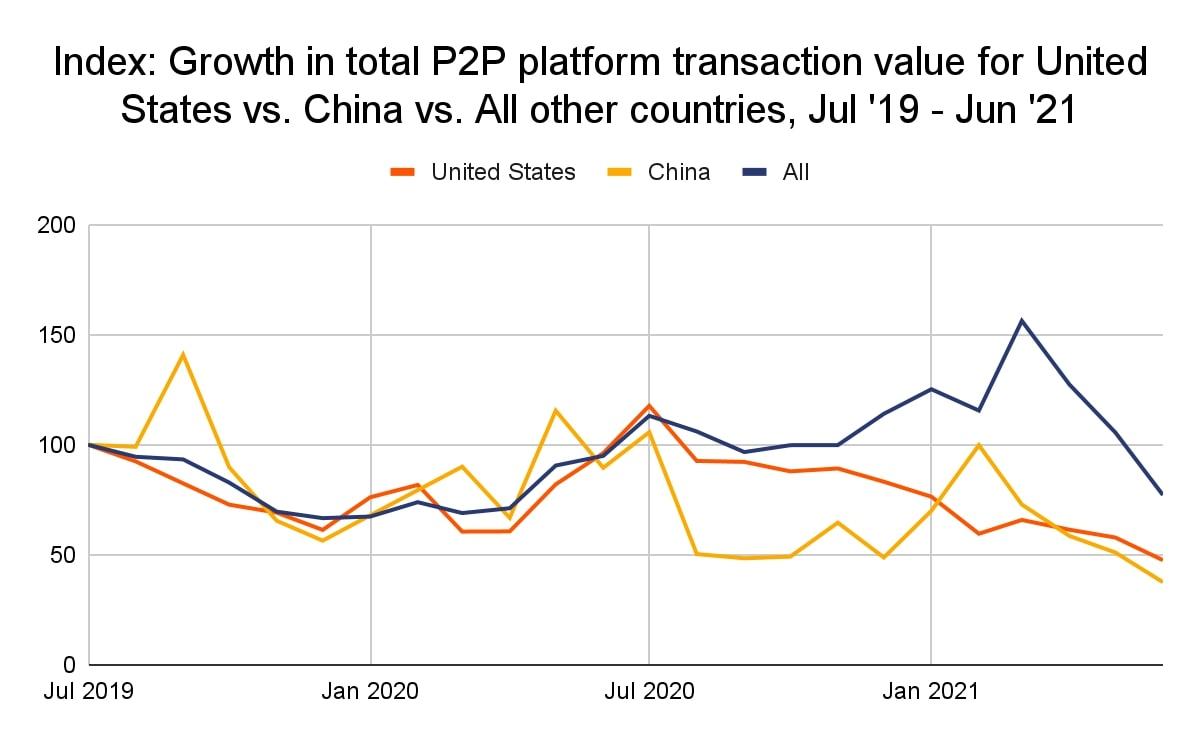 Graphique sur la croissance de la valeur totale des transactions sur les plateformes P2P aux États-Unis, en Chine et dans les autres pays entre juillet 2019 et juin 2021