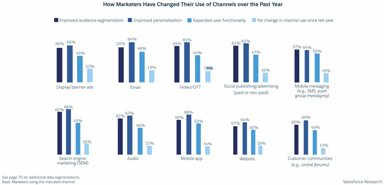 Schéma présentant plusieurs graphiques sur les changements apportés par les professionnels du marketing à l'utilisation de différents canaux.
