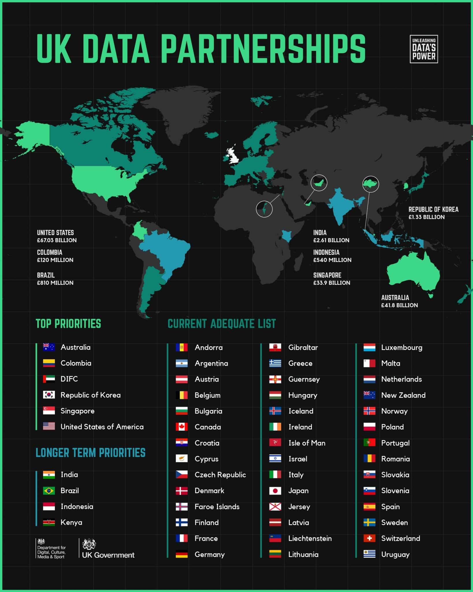 répartition des accords pour le transfert des données entre le Royaume-Uni et les autres pays