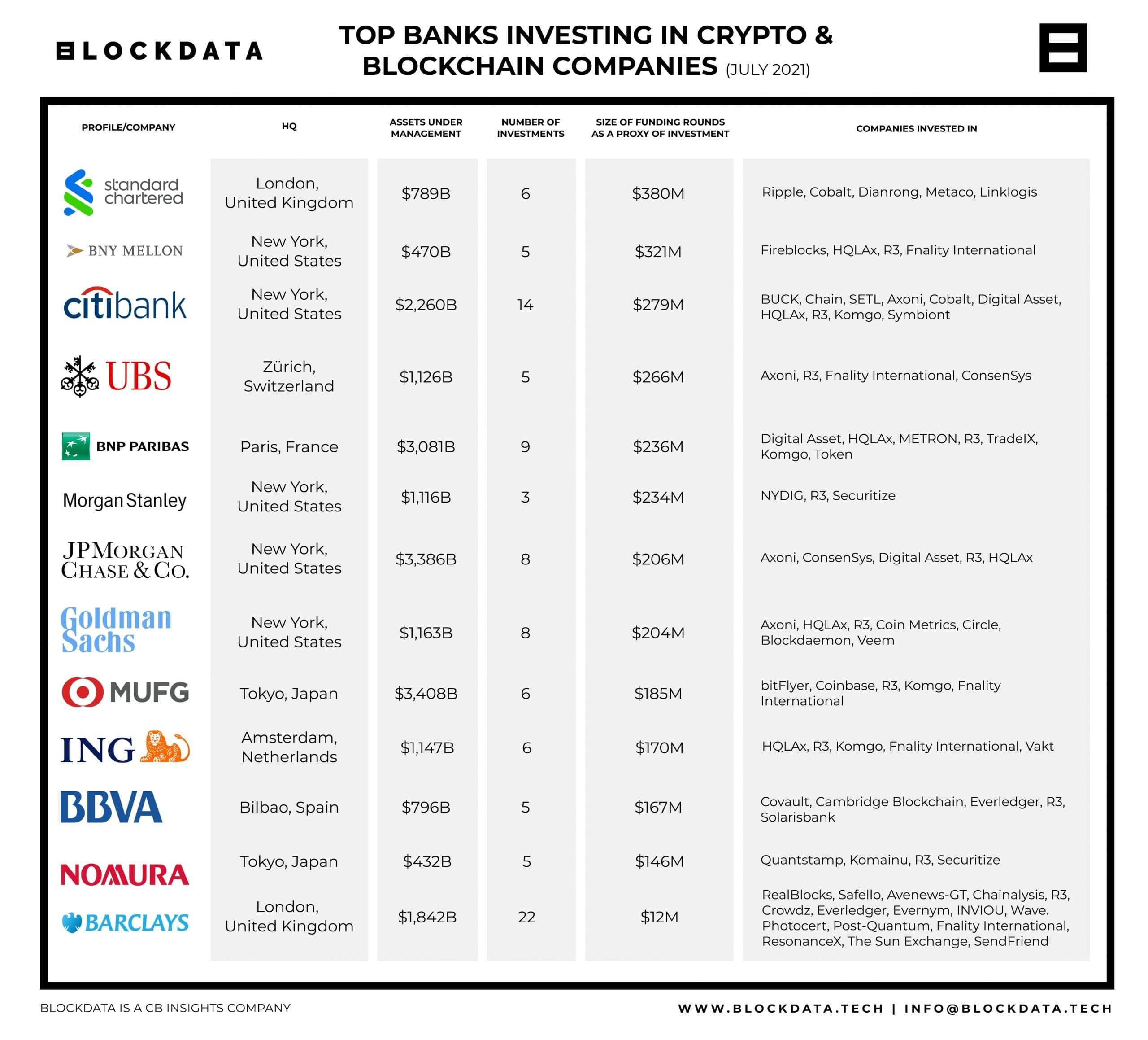 La liste des banques investissement dans la cryptomonnaie et Blockchain.