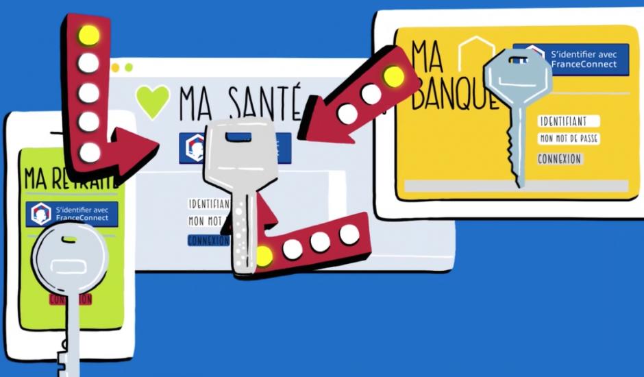 Dessin présentant deux tablettes et un smartphone en pleine authentification Franceconnect.