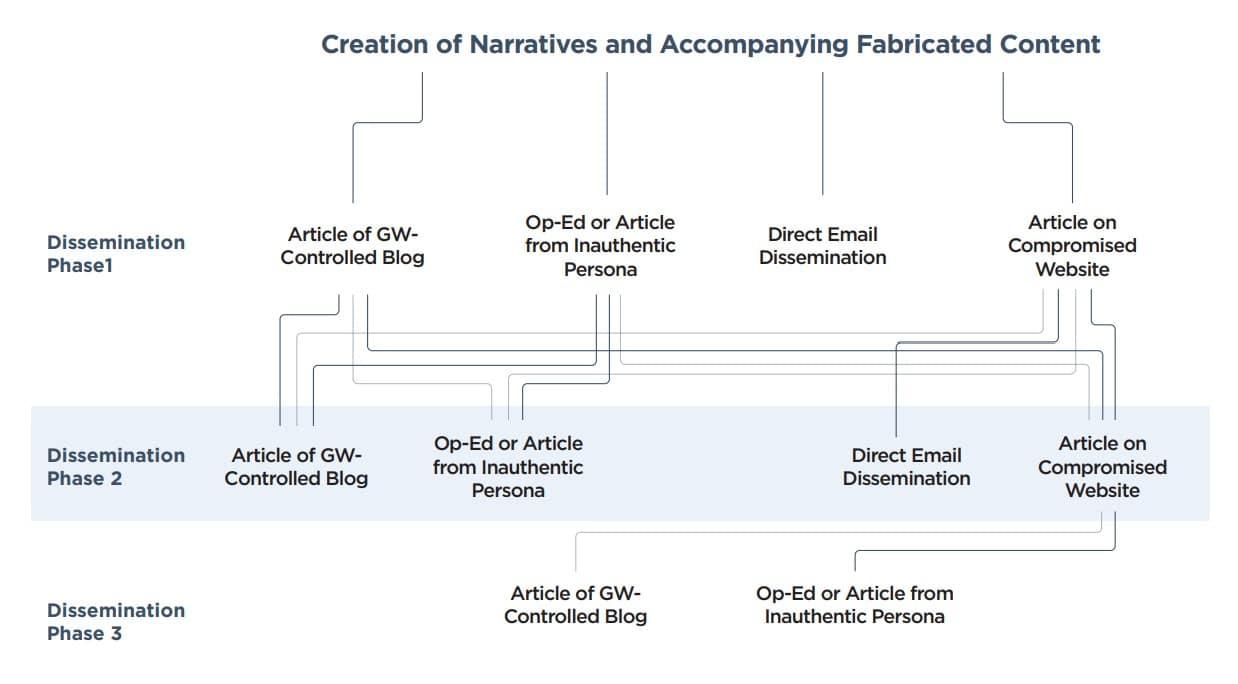 Schéma expliquant le fonctionnement des attaques informatiques de Ghostwriter