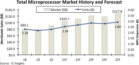 Graphique représentant l'historique et prévisions du marché mondial des microprocesseurs