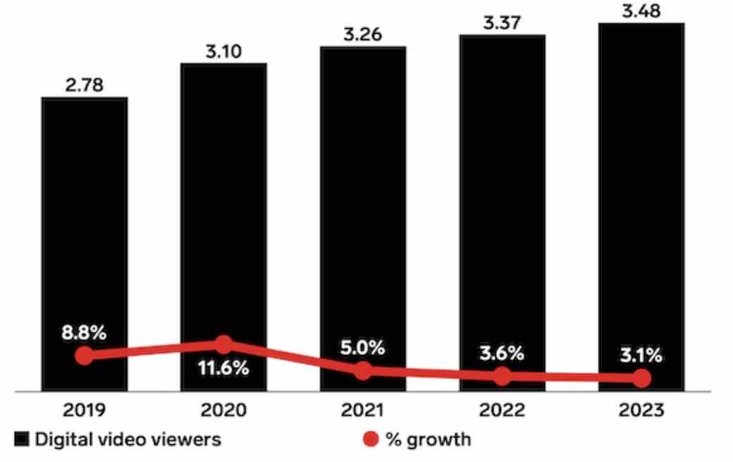 Évolution de la consommation des vidéos sur le web à travers le monde