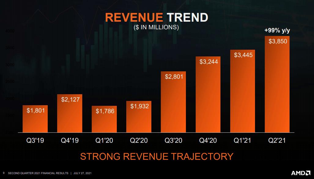 L'évolution du chiffre d'affaires d'AMD depuis le début de la pandémie.