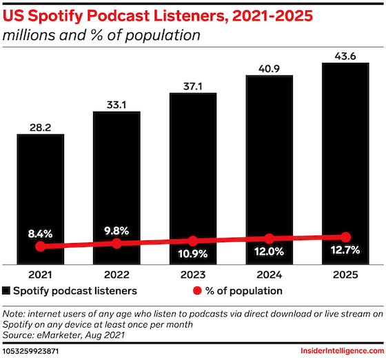 Les audiences de podcasts aux États-Unis sur Spotify aux États-Unis