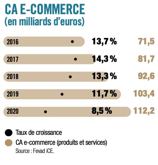 Tableau de l'évolution du marché du e-commerce en termes de chiffre d'affaires depuis 2016