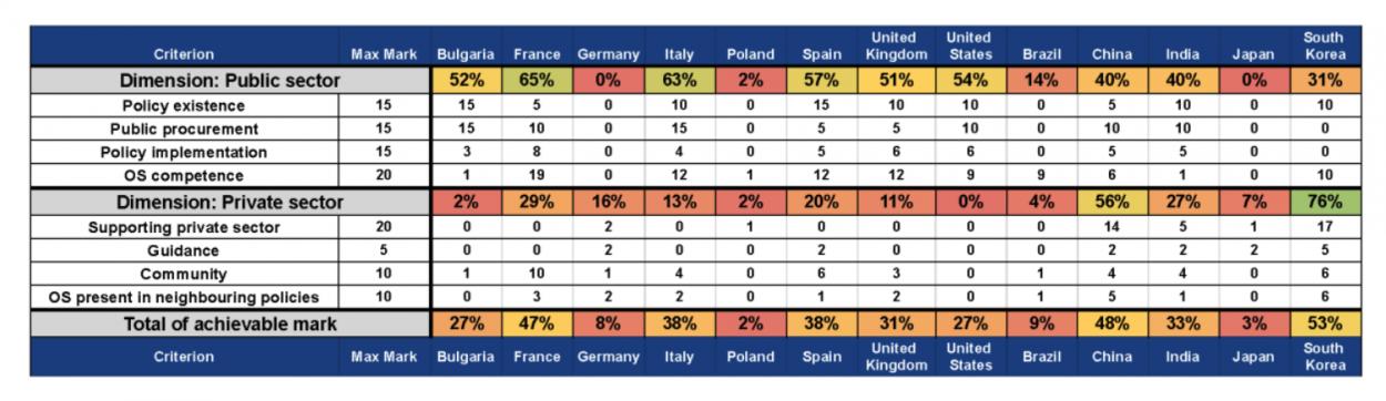Tableau présentant l'état de l'open source en europe et dans le monde.