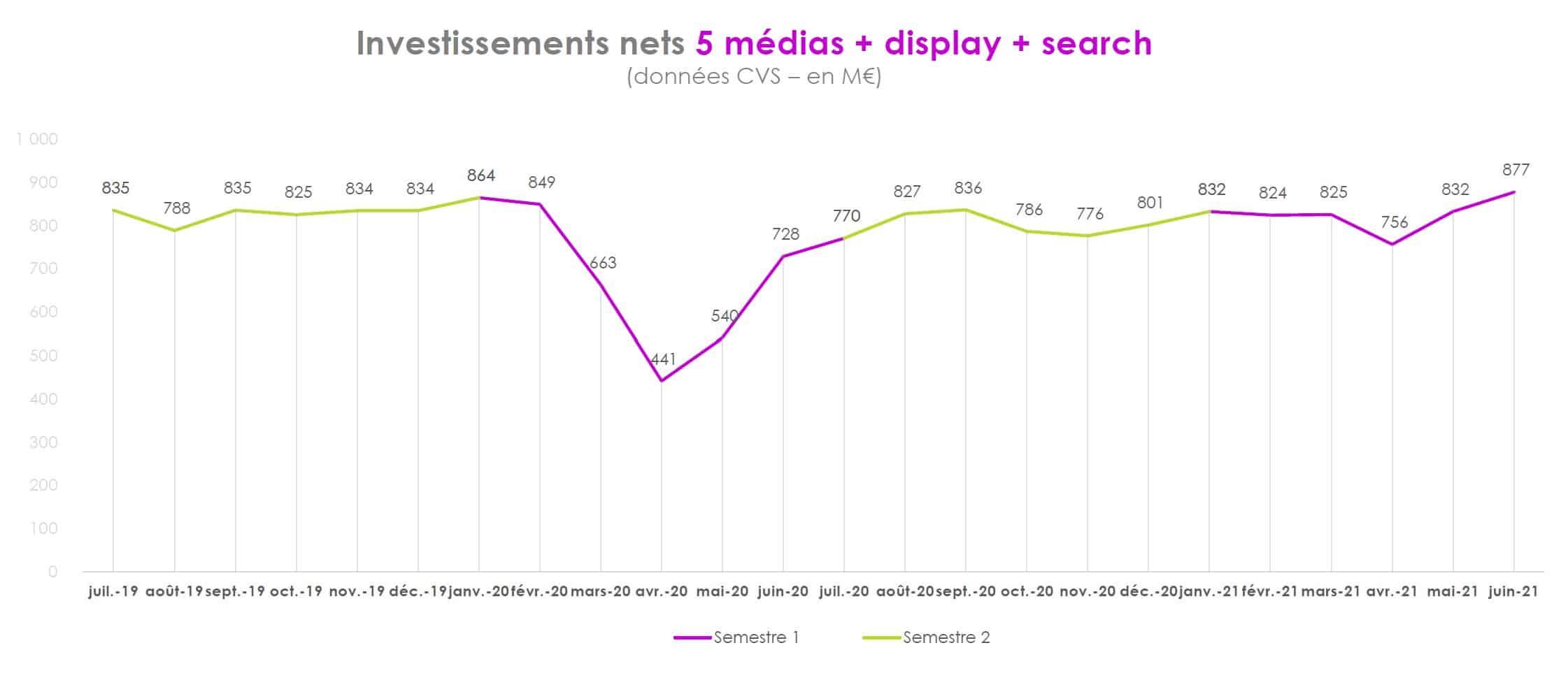 Graphique BUMP 2021 représentant les investissements publicitaires nets des 5 médias + le digital